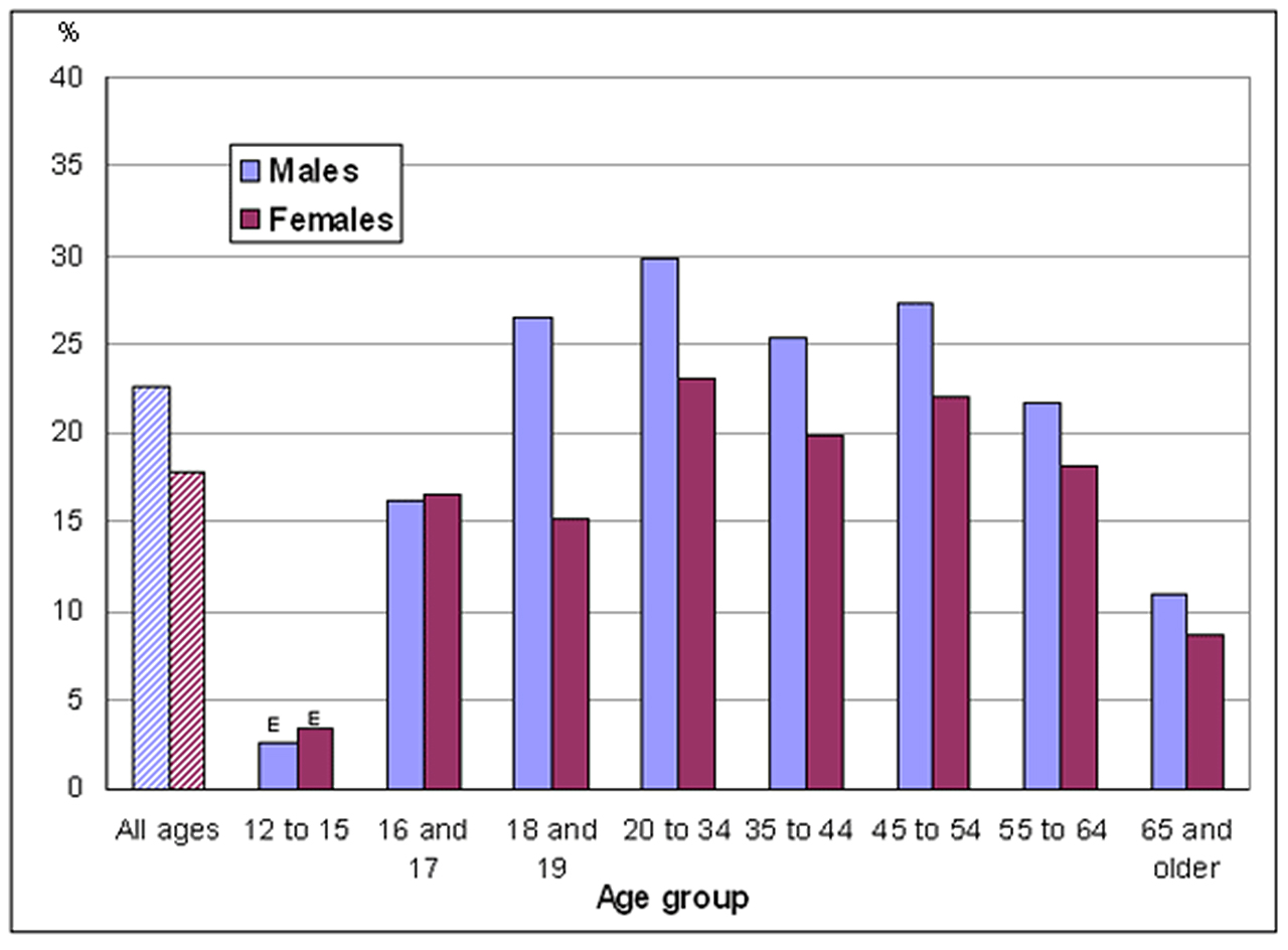smokers-percentage-age-gender